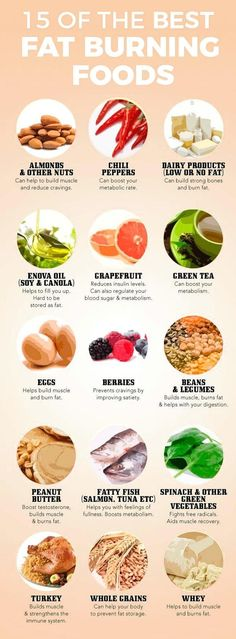 Fat-burning foods. 15 of the best fat burning foods