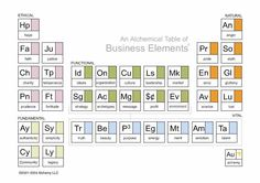 Alchemy of Business Elements