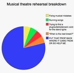 Musical Theatre Breakdown
