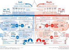 Infographic comparing the values, ethics, and general beliefs of the two major American political parties