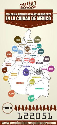¿Sabes cuántos indígenas viven en la Ciudad de México? (INFOGRAFÍA) http://revoluciontrespuntocero.com/sabes-cuantos-indigenas-viven-en-la-ciudad-de-mexico-infografia/
