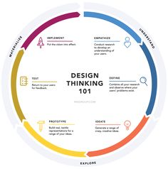 Phases of Design Thinking Process.                                                                                                                                                                                 More