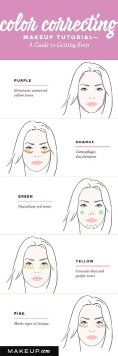Color correcting is a must in the beauty world right now, and our guide will help you decide which color correctors you really need an tell you how to use it.
