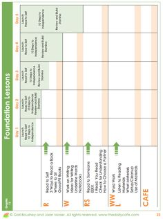 cafe common core second grade reading lesson plan template