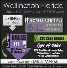 Wellington Florida Real Estate Snap Shot January 2018 (INFOGRAPHIC)    Click here to view the complete Wellington Florida Real Estate Snap Shot January 2018  Are you looking to buy, rent or sell your Wellington Florida home in 2017?If so we can help!    Looking to Buy?If you