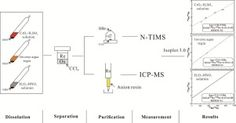 #IJMS: Precise and A