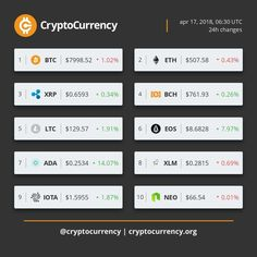 Check out our TOP10 CryptoCurrency price index! @cryptocurrency @blockchain @crypto #bitcoin #btc #bitcoinprice #blockchain #cryptocurrency #crypto #bitcoins #digitalcurrency #litecoin #ethereum #stockmarket #exchange #bitcoincash #ripple #dash #iota #cardano #monero #ethreumclassic #bitcoingold #EOS