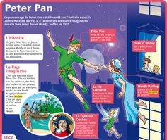 Fiche exposés : Peter Pan Study French, Learn French, Hansel Et Gretel Conte, Peter Pan, Flags Europe, French Classroom, Teaching French, Reading Skills, French Language