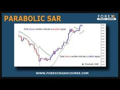 Forex   How To Trade Parabolic SAR   Forex Trading Training ...