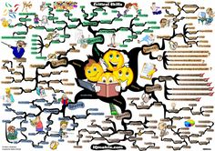 Critical Skills Mind Map by Adam Sicinski Mind Map Art, Mind Maps, Stress Counseling, Visible Thinking, Good Mental Health, State College, Personal Development, Mindfulness, Learning