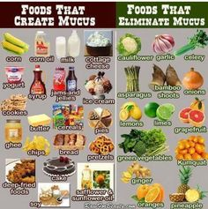 This really works. When I stopped eating processed food, dairy, and grains, a problem with too much mucus that I'd had since I could remember went away! Foods That Creat Mucus; Foods That Eliminate Mucus Health And Nutrition, Health And Wellness, Health Care, Health Fitness, Fitness Tips, Nutrition Guide, Fitness Quotes, Wellness Foods, Health Quiz