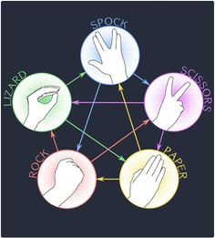 It's very simple. Scissors cuts paper, paper covers rock, rock crushes lizard, lizard poisons Spock, Spock smashes scissors, scissors decapitates lizard, lizard eats paper, paper disproves Spock, Spock vaporizes rock, and as it always has, rock crushes scissors.