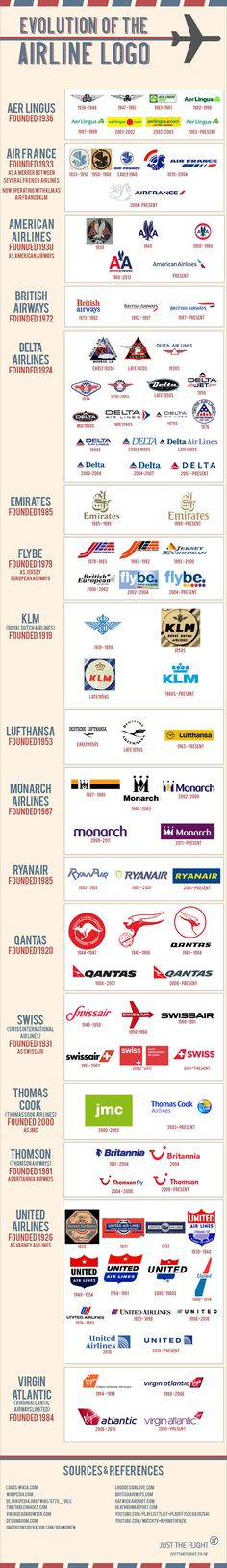 Evolution of the airline logo (Although I can't vouch for the timelines...I've already noticed that Lufthansa is incorrect. A version of it did exist prior to WW2, all the way back to the late 1920s, but it was reorganized...as were most German companies). Either way it's an interesting poster