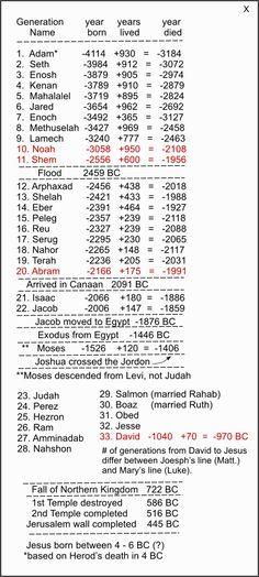 End Times Signs- Rapture Prophecy- Timelines Explained Revelation Bible Study, Revelation Prophecy, Bible Teachings, Hebrew Bible, Bible Verses Quotes, Faith Verses, End Times Prophecy, Bible Resources, Fotografia