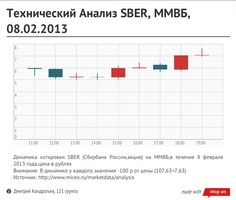 Технический Анализ, SBER, ММВБ, 08.02.2013