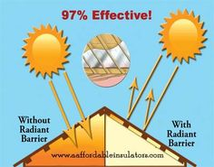 Use Greenify for radiant barrier installation! A properly installed radiant barrier is the key to regulate temperatures and save money on your energy bill. Solar, Radiant Barrier, Under Decks, Air Conditioning Services, Insulation Materials, Energy Saver, Alternative Energy, Little Houses, Wind Turbine