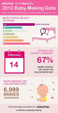 INFOGRAPHIC: In 2012, our users tracked their periods, recorded ovulation, and got it on. A lot.