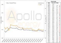 Energy Market Analysis – 17 11 2014