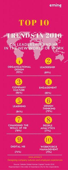 Johtamisen kuumimmat puheenaiheet vuonna 2016 | Employee Experience Agency Emine