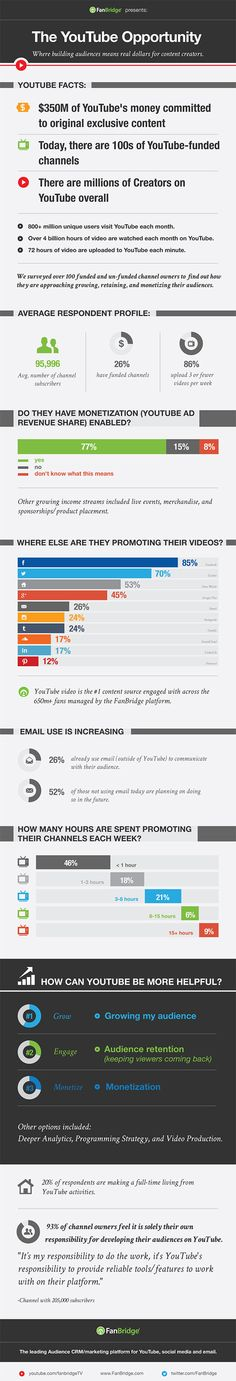 How Content Creators Are Making Money On YouTube [Infographic]