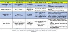 Suplementación con creatina http://blgs.co/3E61b3
