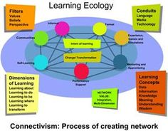 Connectivism : a learning theory for the digital age. E Learning, Learning Support, Learning Theory, Instructional Technology, Educational Technology, Thinking Skills, Critical Thinking, Web 2.0, Knowledge Management