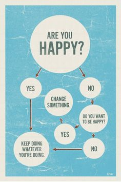 "Happiness algorithm. Einstein would have approved (google ""Einstein insanity"")..."