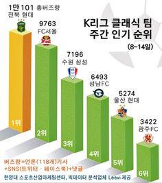[스포비즈지수] K리그 클래식 팀 주간 인기 순위 - 한국스포츠경제