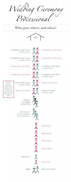 Wedding Ceremony Processional Order                                                                                                                                                      More
