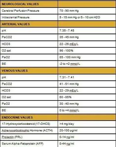 normal Lab Values Chart Printable