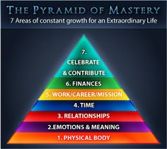 The Pyramid of Mastery- Tony Robbins