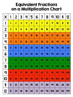Equivalent Fractions on a Multiplication Chart by Caffeine and Lesson Plans