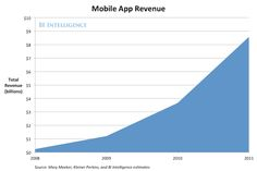 These Simple Charts Show Why Instagram Is Clearly Worth At Least $1 Billion