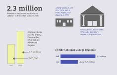 """(6 of 9) """"Black History Month""""  2.3 million - Number of single-race black military veterans in the United States in 2009.  Among blacks 25 and older, 84% had at least a high school diploma in 2009.  Among blacks 25 and older, 19% had a bachelor's degree or higher in 2009.  Among blacks 25 and older, the number who had an advanced degree: 900,000 in 1999 and 1.5 million in 2009.  Number of Black College Students: 2.5 million in 2008 and 1.25 million in 1983."""