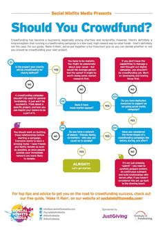 2. SMM Infographic - Should You Crowdfund
