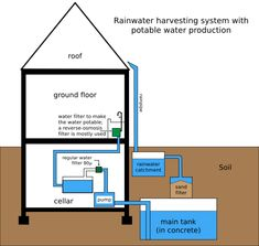 Rainwater harvesting system - Earthship - Wikipedia, the free encyclopedia Indoor Aquaponics, Aquaponics System, Water Catchment, Water From Air, Rainwater Harvesting System, Water Collection, Water Resources, Water Storage, Water Conservation