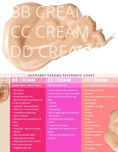 BB Cream, CC Cream, and DD Cream - Defined for your convenience and knowledge.
