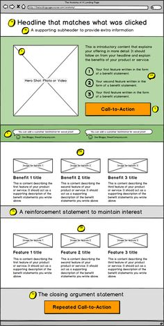 The 5 elements of an effective click through landing page