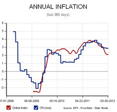 The Billion Prices Project shows US inflation climbing the wall of worry.