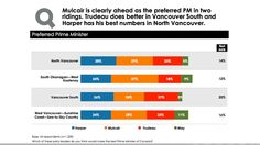 Experts say Harper has shifted his political centre of gravity to Western Canada, but now stands at risk of losing his support in B.C.