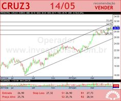SOUZA CRUZ - CRUZ3 - 14/05/2012
