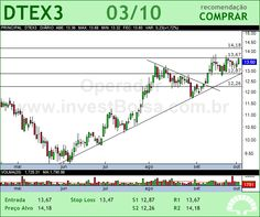 DURATEX - DTEX3 - 03/10/2012 #DTEX3 #analises #bovespa