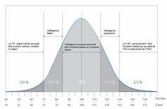 La courbe de Gauss selon les échelles de Wechsler et de Cattell