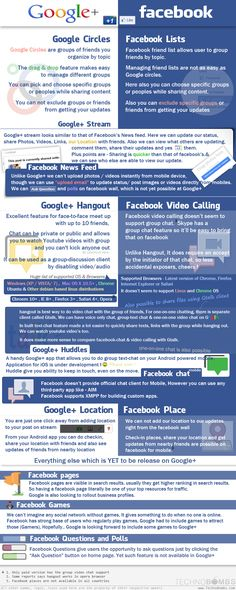 Google+ vs Facebook Feature Comparison [Infographic] | Via +Chris Voss (#facebook #googleplus #socialmedia #socialmediamarketing #facebookvsgoogleplus)