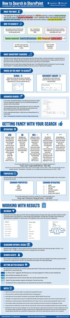 Microsoft SharePoint Infographic WHY BUSINESSES LOVE SHAREPOINT - sharepoint business analyst sample resume