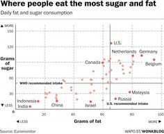Where people around the world eat the most sugar and fat - The Washington Post