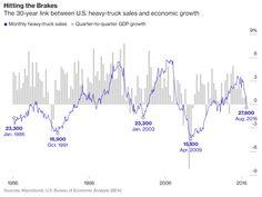 Alors que les cours du pétrole viennent de monter en flèche, l'un des plus fiables signaux confirmant un effondrement économique vient de se déclencher.  Ce qui suit est l'extrait d'un article de Bloomberg: En Août, les ventes de poids lourd aux Etats-Unis...