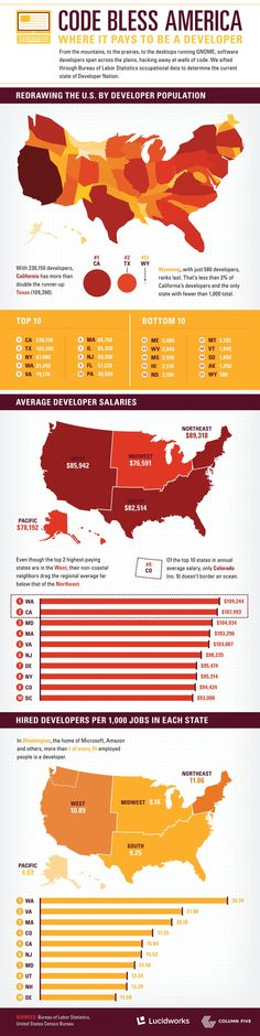 Code Bless America Where it Pays to Be a Developer #infographic #Career #Developer #America