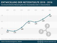 Entwicklung der Netzentgelte 2010 – 2016 - http://strom-report.de/download/netzentgelte-entwicklung/ Entwicklung, Netzentgelt, Netznutzungsentgelt, Strompreis