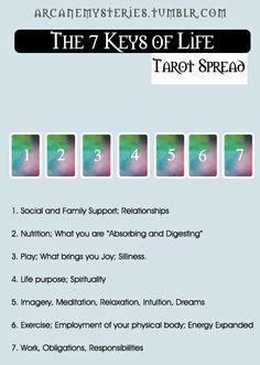 The Seven Keys Of Life Tarot Spread.